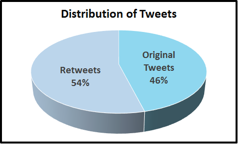 Retweets Graph